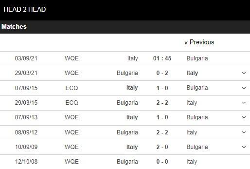Lịch sử đối đầu Italy vs Bulgaria