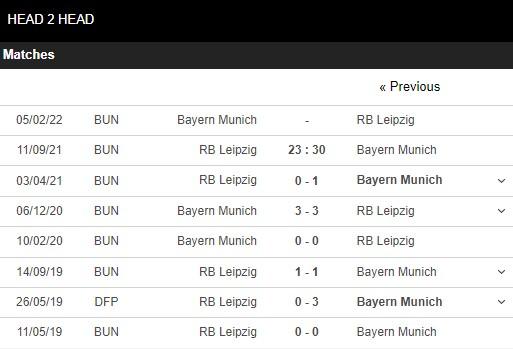 Lịch sử đối đầu Leipzig vs Bayern Munich