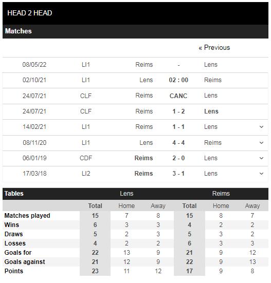 Lịch sử đối đầu Lens vs Reims