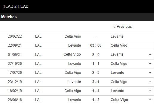Lịch sử đối đầu Levante vs Celta Vigo