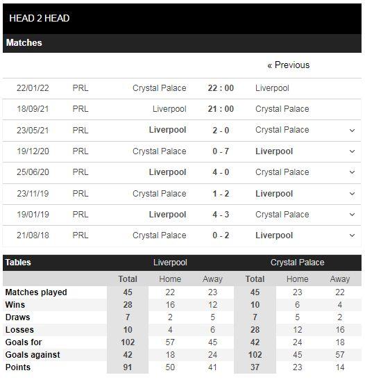 Lịch sử đối đầu Liverpool vs Crystal Palace