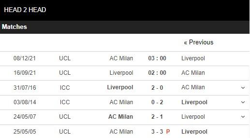 Lịch sử đối đầu Liverpool vs Milan