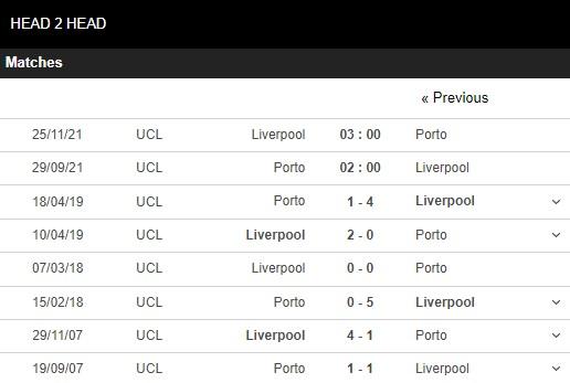 Lịch sử đối đầu Porto vs Liverpool