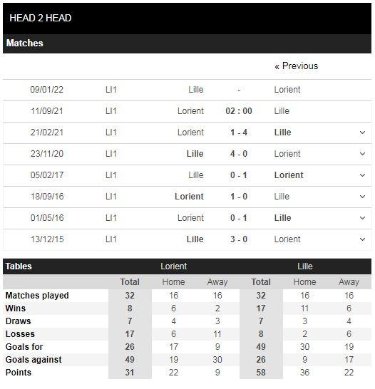 Lịch sử đối đầu Lorient vs Lille