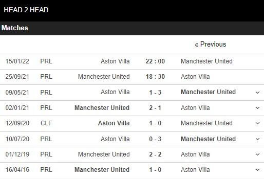 Lịch sử đối đầu Man United vs Aston Villa
