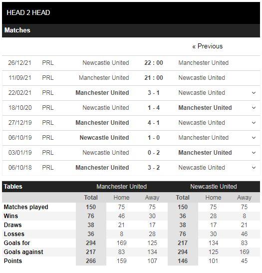 Lịch sử đối đầu Man United vs Newcastle