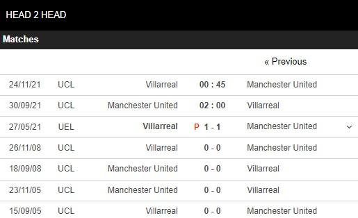 Lịch sử đối đầu Man United vs Villarreal