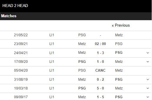 Lịch sử đối đầu Metz vs PSG