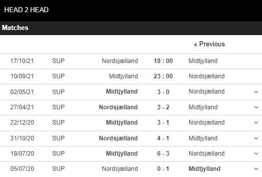 Lịch sử đối đầu Midtjylland vs Nordsjaelland