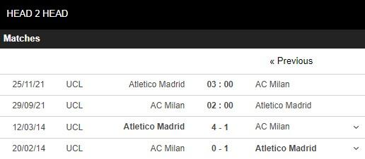 Lịch sử đối đầu Milan vs Atletico