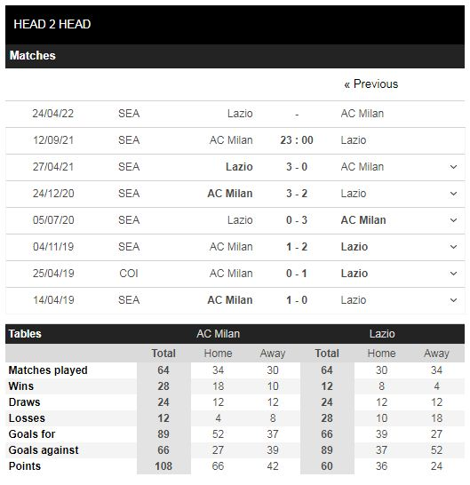 Lịch sử đối đầu Milan vs Lazio