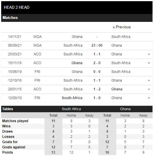 Lịch sử đối đầu Nam Phi vs Ghana