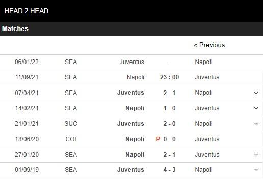 Lịch sử đối đầu Napoli vs Juventus