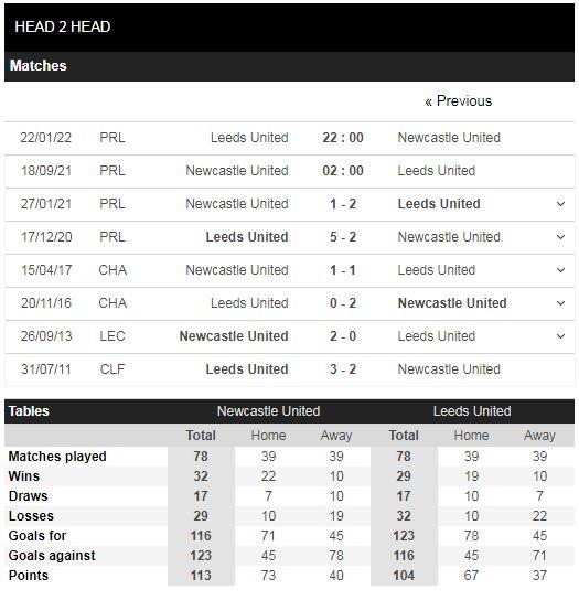 Lịch sử đối đầu Newcastle vs Leeds