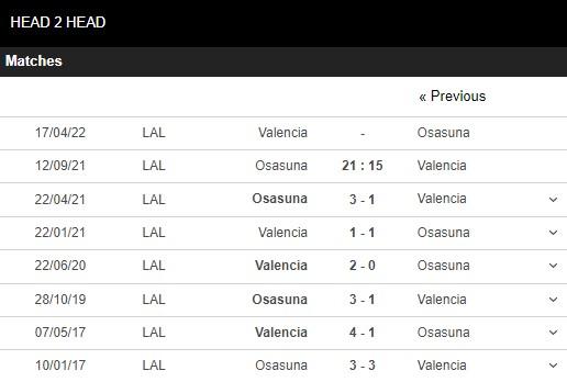 Lịch sử đối đầu Osasuna vs Valencia