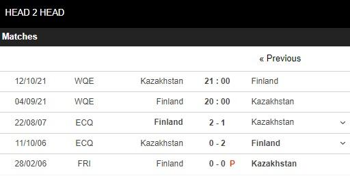 Lịch sử đối đầu Phần Lan vs Kazakhstan