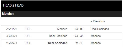 Lịch sử đối đầu Sociedad vs Monaco