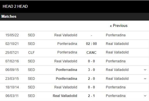 Lịch sử đối đầu Ponferradina vs Valladolid