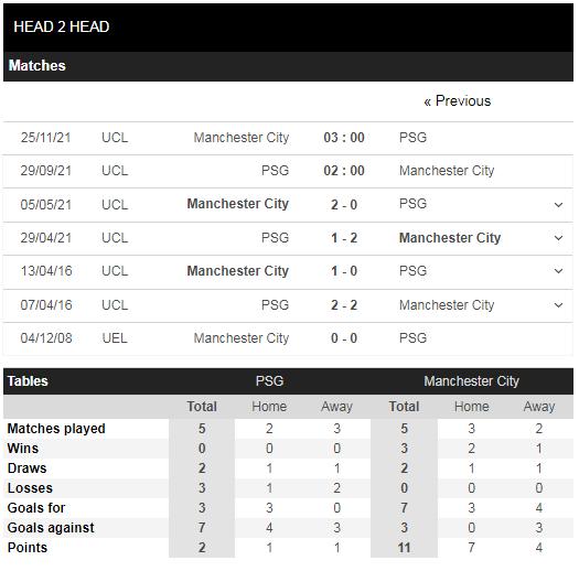 Lịch sử đối đầu PSG vs Man City