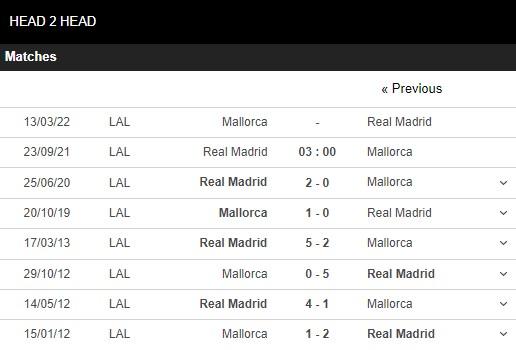 Lịch sử đối đầu Real Madrid vs Mallorca