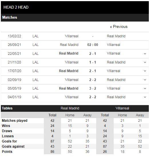 Lịch sử đối đầu Real Madrid vs Villarreal