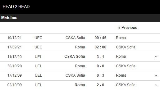 Lịch sử đối đầu Roma vs CSKA Sofia