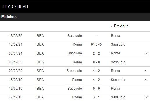 Lịch sử đối đầu Roma vs Sassuolo