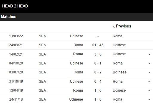 Lịch sử đối đầu Roma vs Udinese