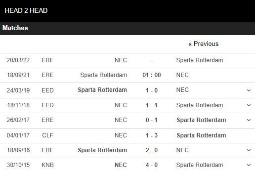 Lịch sử đối đầu Rotterdam vs NEC