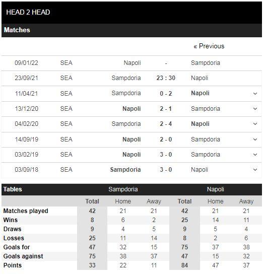 Lịch sử đối đầu Sampdoria vs Napoli