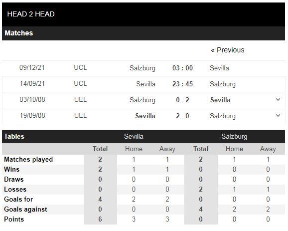Lịch sử đối đầu Sevilla vs Salzburg