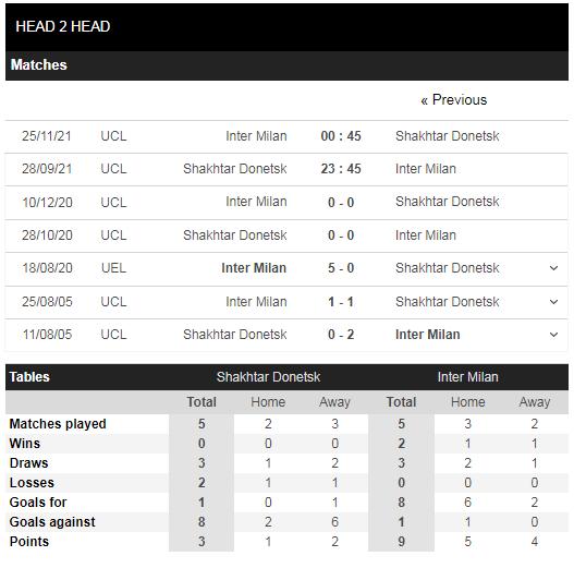 Lịch sử đối đầu Shakhtar Donetsk vs Inter