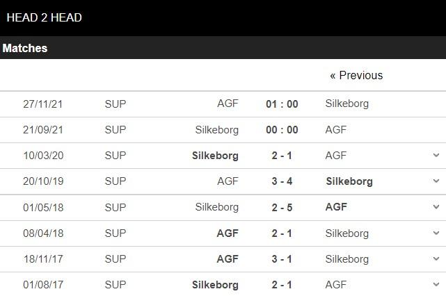 Lịch sử đối đầu Silkeborg vs AGF