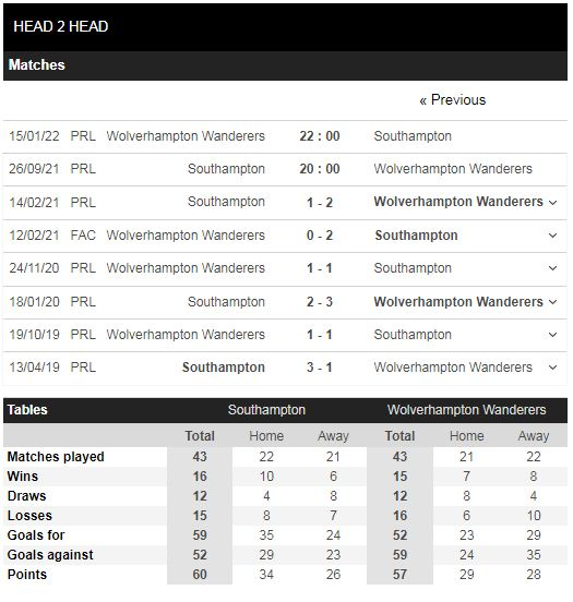 Lịch sử đối đầu Southampton vs Wolves