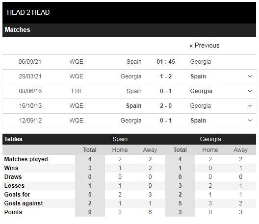 Lịch sử đối đầu Tây Ban Nha vs Georgia