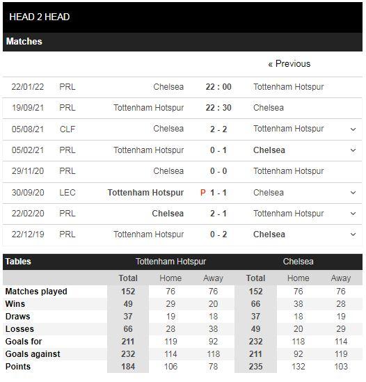 Lịch sử đối đầu Tottenham vs Chelsea