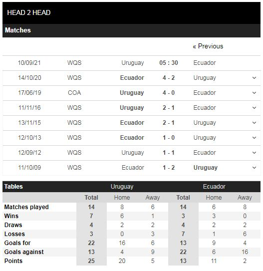 Lịch sử đối đầu Uruguay vs Ecuador