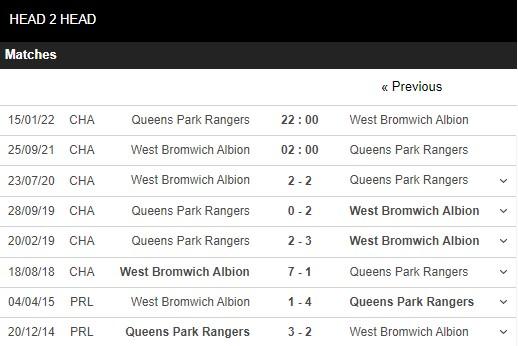 Lịch sử đối đầu West Brom vs QPR