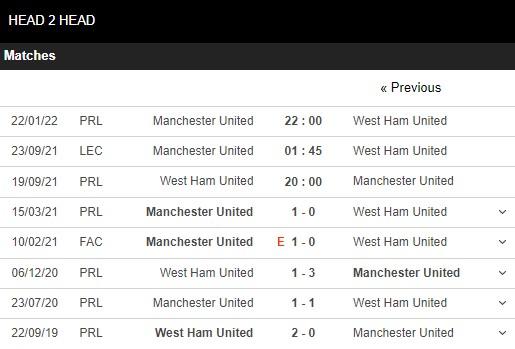 Lịch sử đối đầu West Ham vs Man United