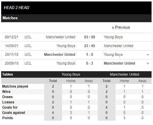 Lịch sử đối đầu Young Boys vs Man United