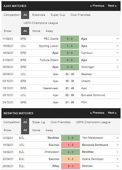 Phong độ Ajax vs Besiktas