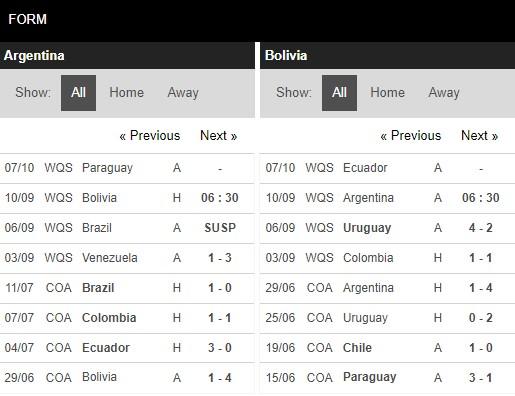 Phong độ Argentina vs Bolivia