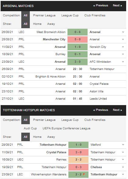Phong độ Arsenal vs Tottenham