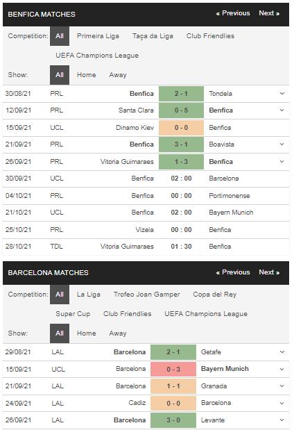 Phong độ Benfica vs Barcelona