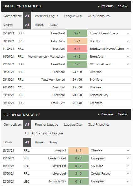 Phong độ Brentford vs Liverpool