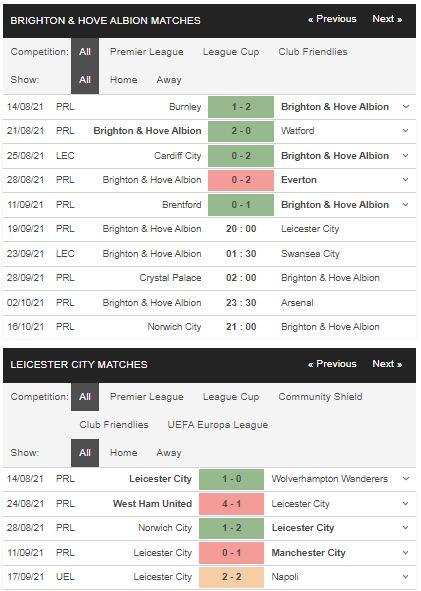 Phong độ Brighton vs Leicester
