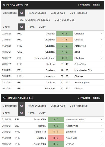 Phong độ Chelsea vs Aston Villa