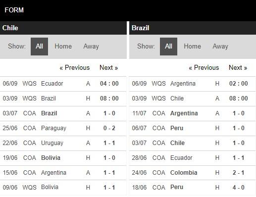 Phong độ Chile vs Brazil