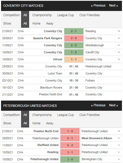 Phong độ Coventry vs Peterborough