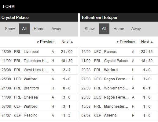 Phong độ Crystal Palace vs Tottenham